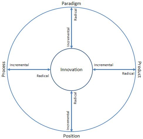a review architectural innovation the reconfiguration of existing product technologies and the failu 2017-12-18 a taxonomy of innovation studies   r m and clark, k b, 1990, architectural innovation: the reconfiguration of existing product technologies and the failure of established firms.
